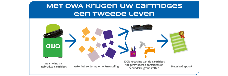 Recycling circulaire economie OWA